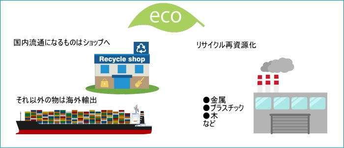 リユース・リサイクル