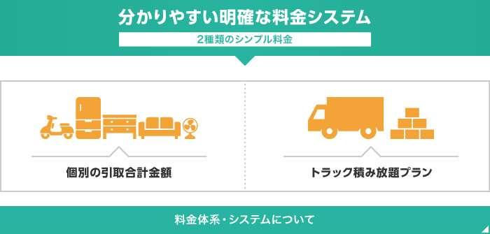 わかりやすい明確な料金システム 2種類のシンプル料金 個別の取引合計金額 トラック積み放題プラン 料金体系・システムについて