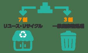 リユースリサイクル 約7割、一般廃棄物処理 約3割
