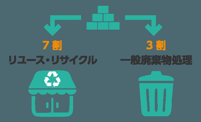 リユースリサイクル