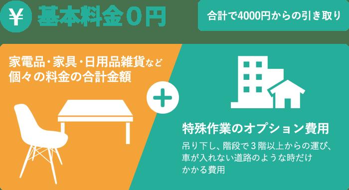 基本料金0円、料金システム